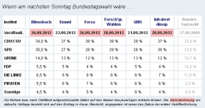 Umfragensammlung von Wahlrecht.de